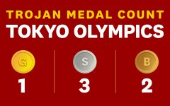 Medal count 1 3 2